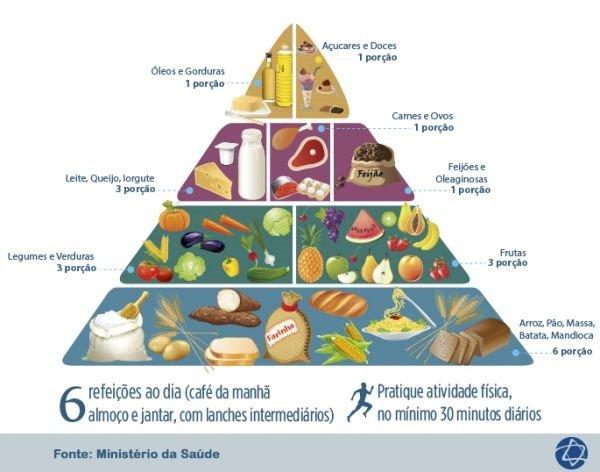 Extremamente Pirâmide alimentar brasileira, o que é? - Buscar Saúde HE64